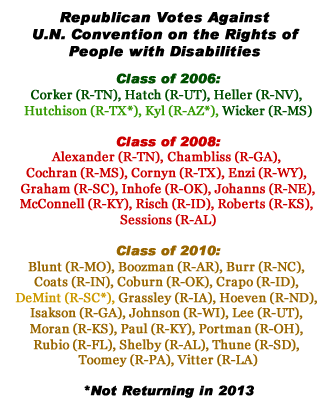 """A listing by """"Class"""" of the Republican Senators who voted against the UN Treaty."""